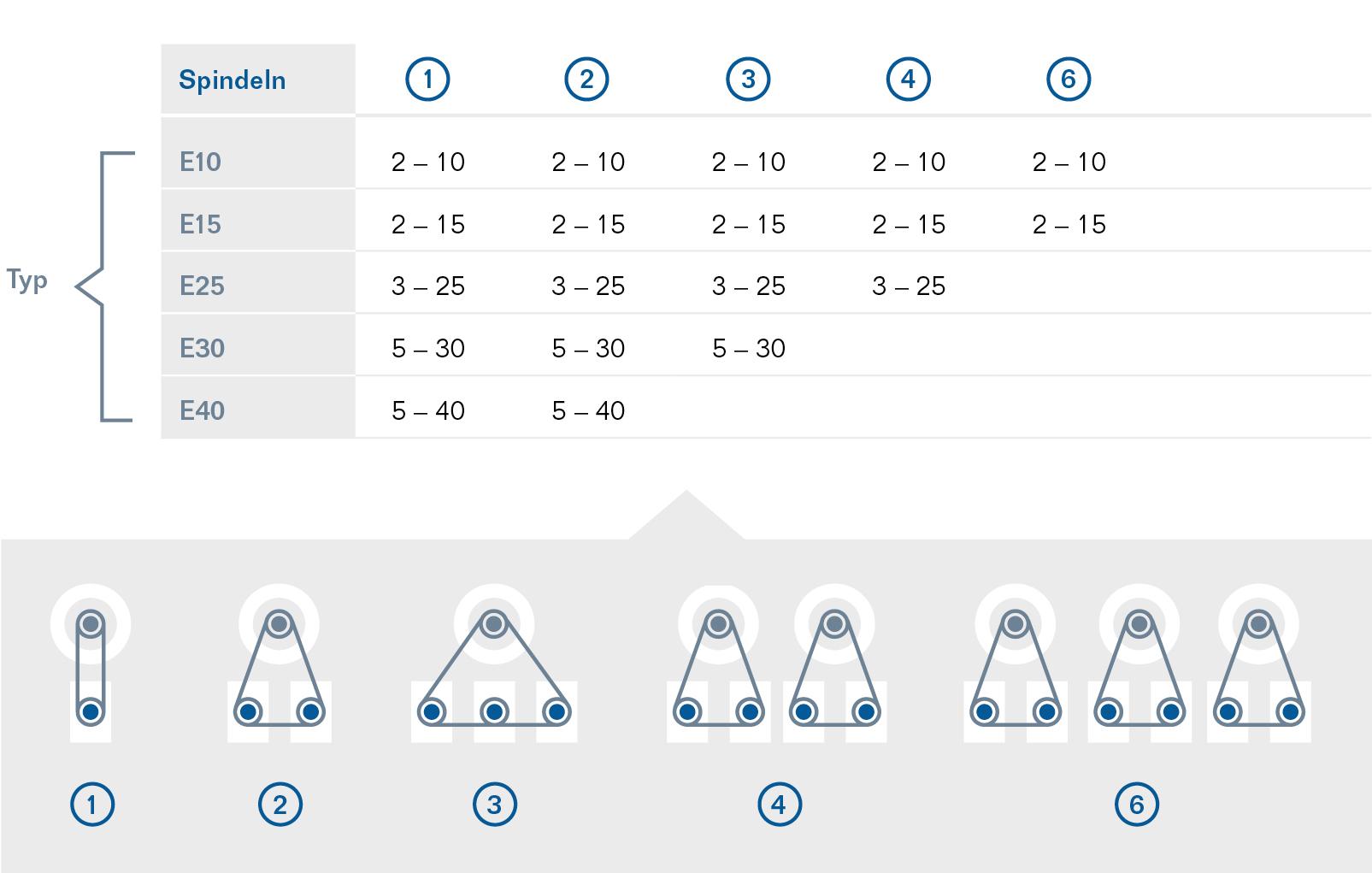 Unterschiedliche Ausführungen für das Einlippen-Tieflochbohren
